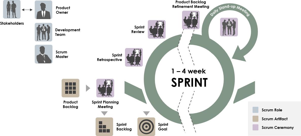 Scrum Sprint循環8個步驟