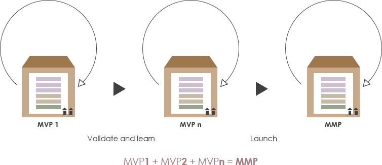 MVP vs MMP