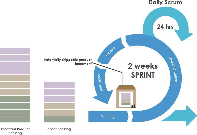 Sprint increment