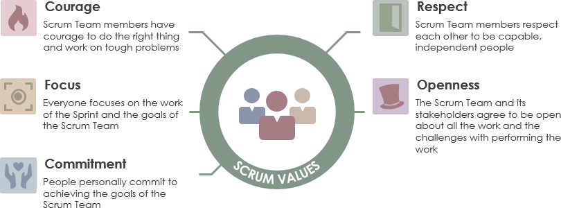 Five Scrum values