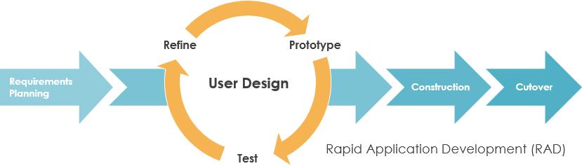 Rapid Application Development-rad