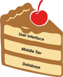 Vertical slice of user stories