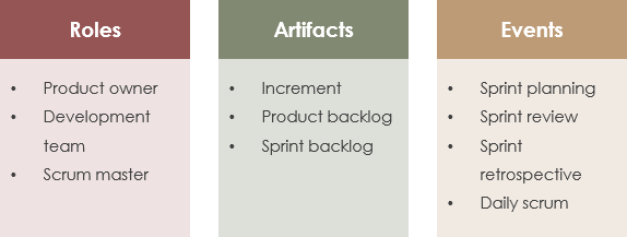 Scrum roles, artifacts, events