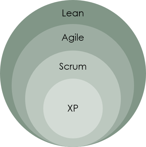 Agile, Lean, Scrum and XP