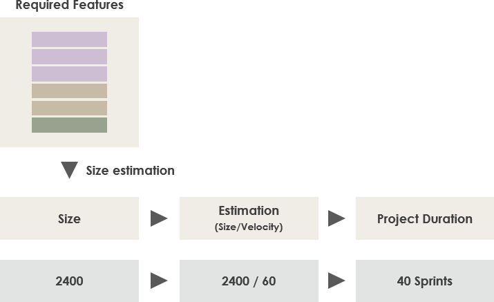 Scrum Project Duration Estimation