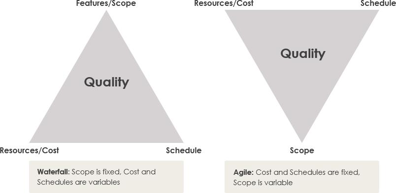 Agile vs Waterfall quality