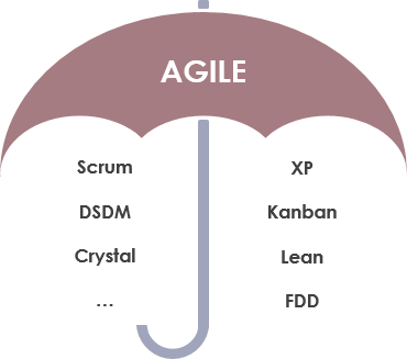 Scrum agile umbrella