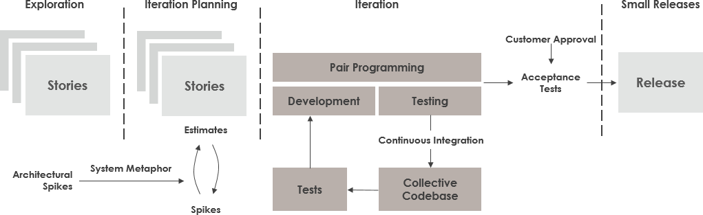 What is Agile Software Development?