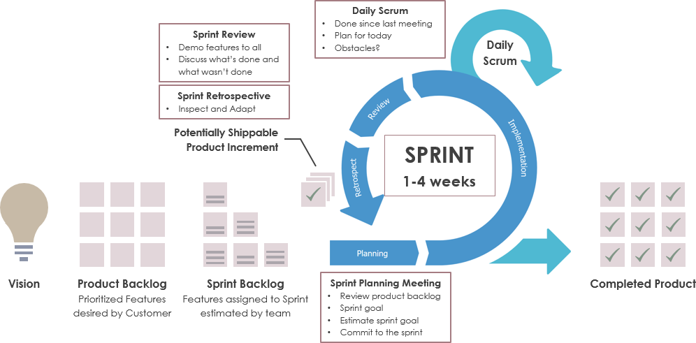 Scrum Sprint Progress