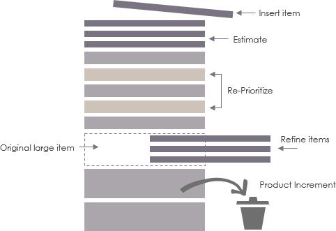 Product Backlog Grooming