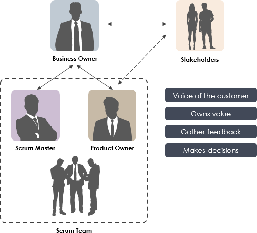 Product Owner Role in Scrum