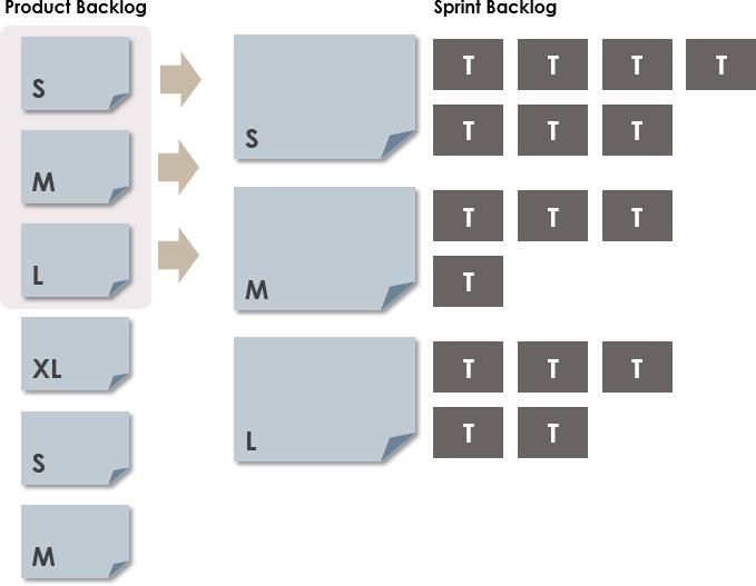 Sprint Backlog Formation