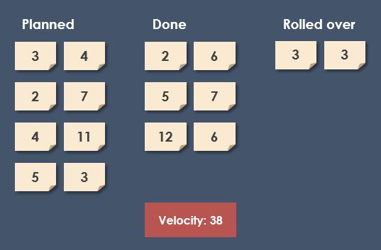 Scrum velocity
