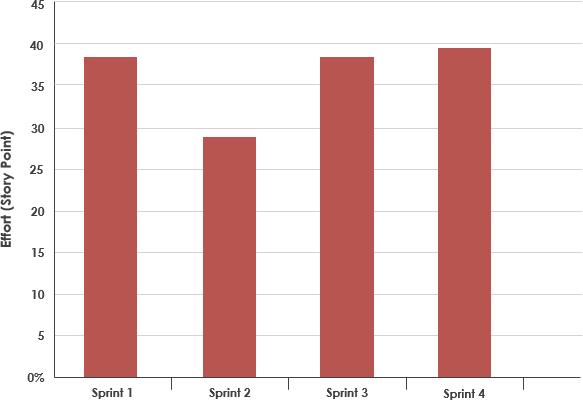 Scrum velocity chart
