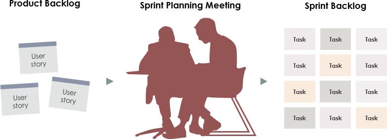 衝刺計劃會議