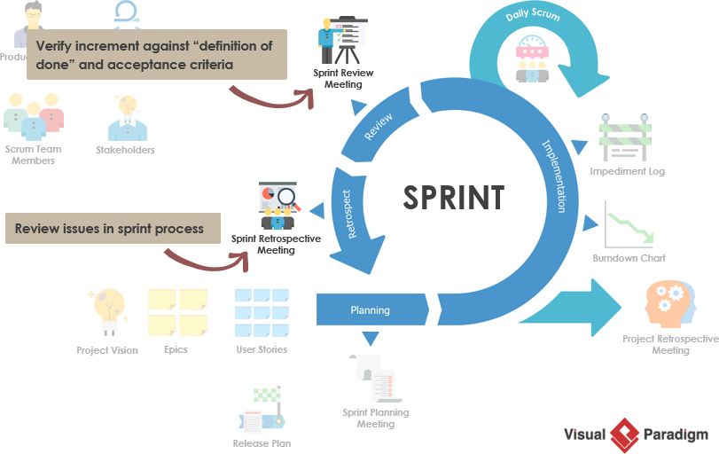 Sprint review vs Sprint retrospective