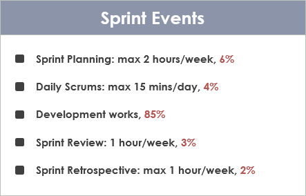 Scrum Time-Boxed Events