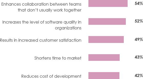 Key reasons for agile adoption