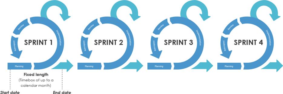 Sprints in Scrum