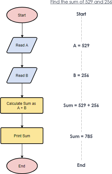 Flowchart example: Simple algorithms