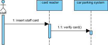 Verify card message created
