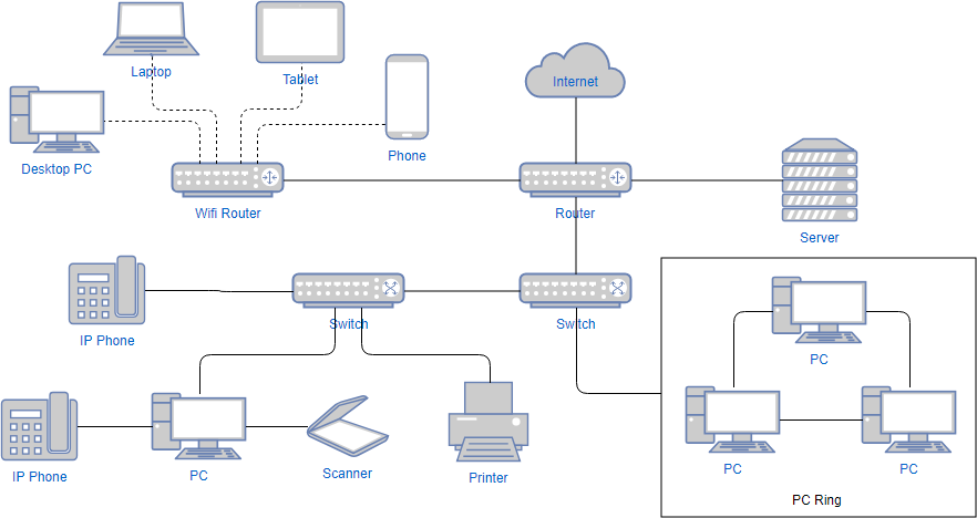 How to Create    Network       Diagram