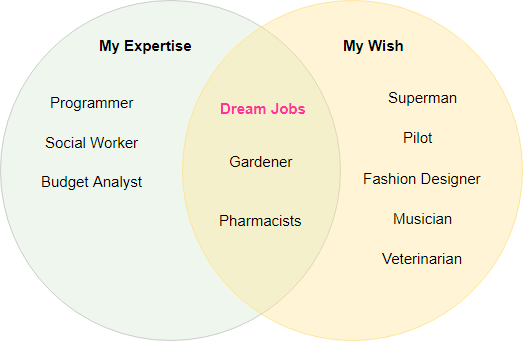 how to create venn diagram