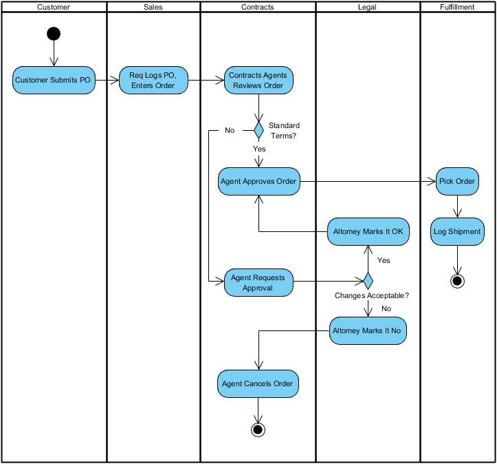 Final Activity Diagram