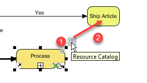 Procurement To Resource Catalog