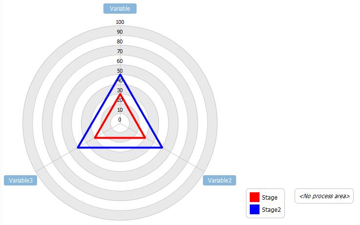 Initial Radar Chart