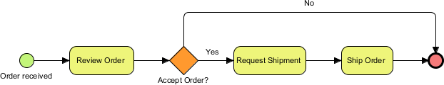 Simple Business Process Diagram