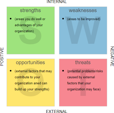 What is SWOT Analysis