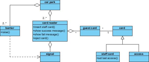 UML - Behavioral Diagram vs Structural Diagram