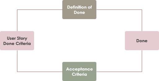Definition of Done vs Acceptance Criteria