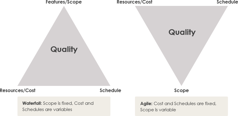 Agile vs Waterfall quality