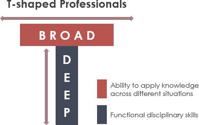 T-Shaped Professionals