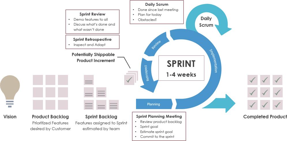 Scrum Sprint Progress