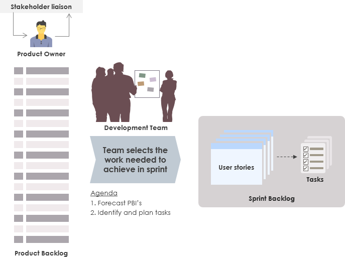Sprint planning process