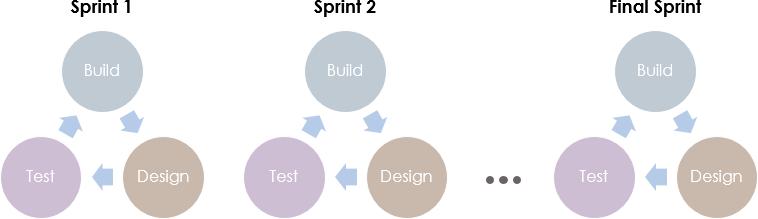 Agile scrum sprint