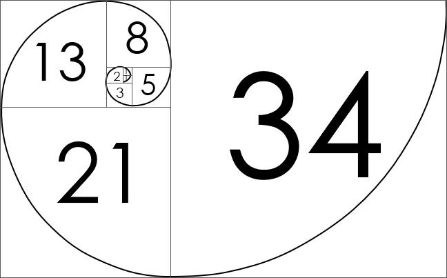 Story Point Fibonacci Number
